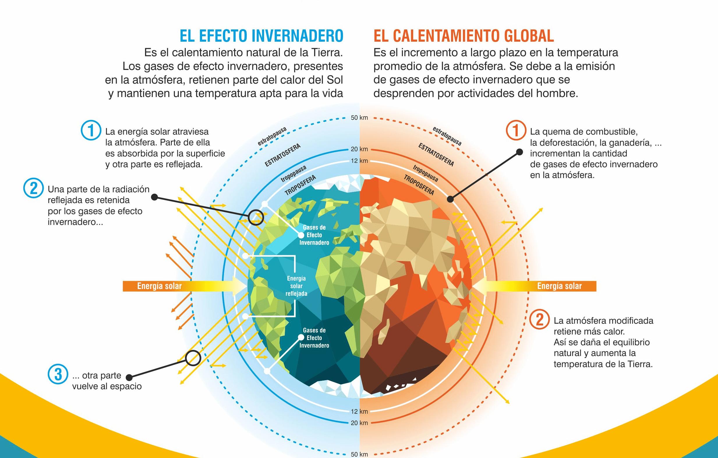 El efecto invernadero y el calentamiento global.