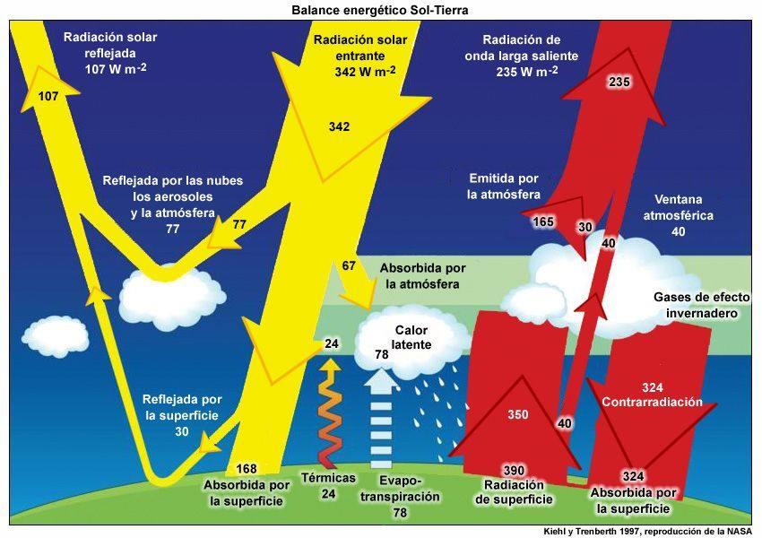 Representación del efecto invernadero natural de la Tierra.