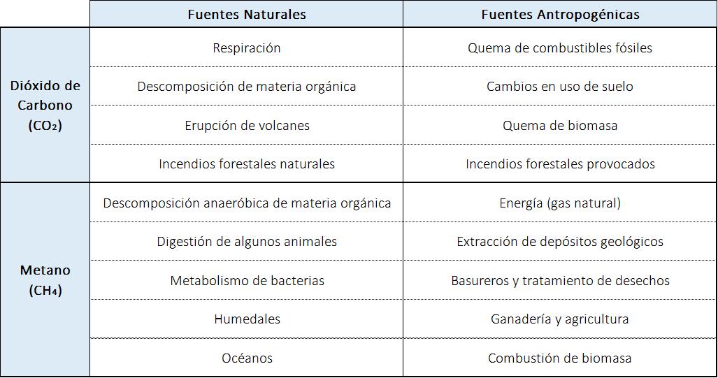 Fuentes naturales y antropogénicas de dióxido de carbono y metano.
