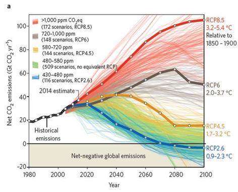 Distintos escenarios de cambio climático contemplados en el el Quinto Informe de Evaluación (AR5) del IPCC.