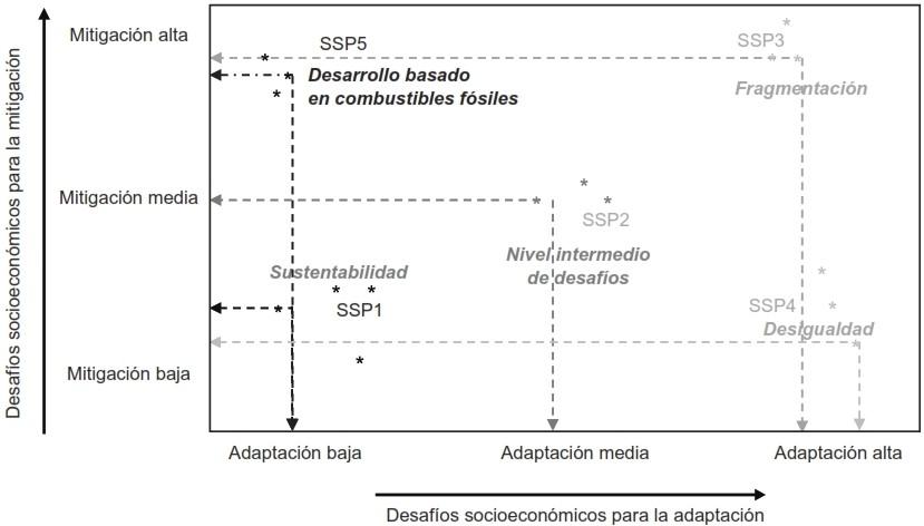 Distintos escenarios de cambio climático contemplados en el el Sexto Informe de Evaluación (AR6) del IPCC.