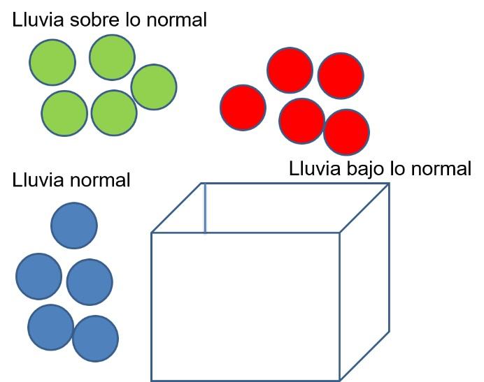 Ejemplo de representación de condiciones iguales de probabilidad de lluvias utilizando terciles.