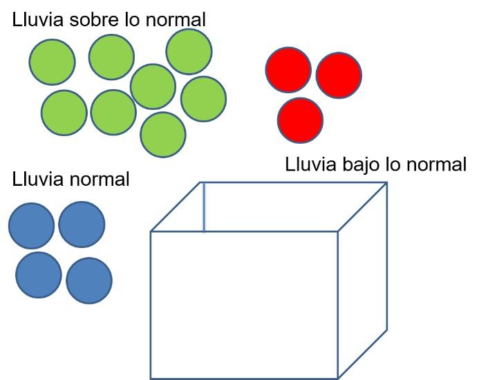 Ejemplo de representación de condiciones con mayor probabilidad de que se presenten lluvias sobre lo normal, utilizando terciles.