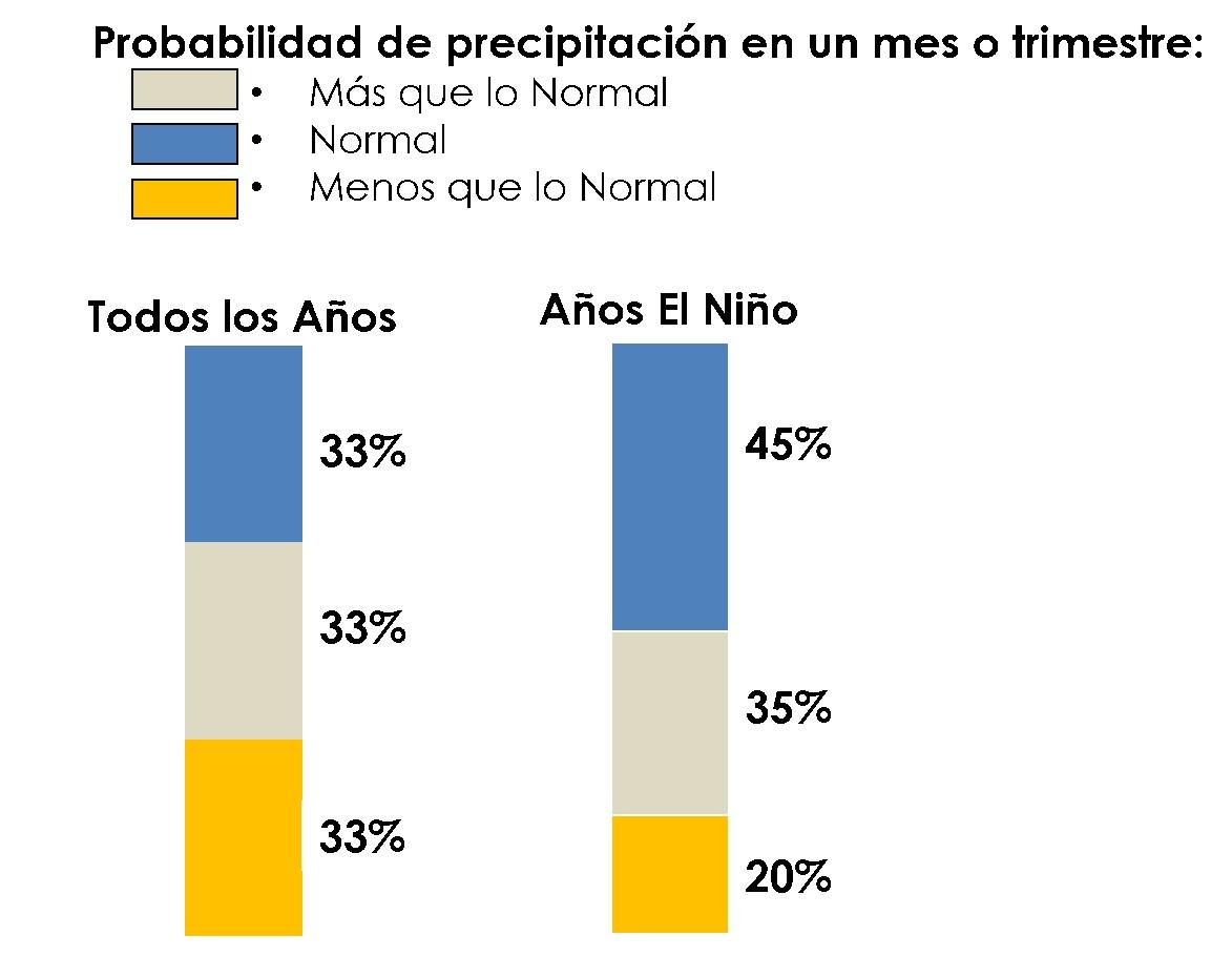 Probabilidad de precipitación en condiciones normales y en condiciones de El Niño.