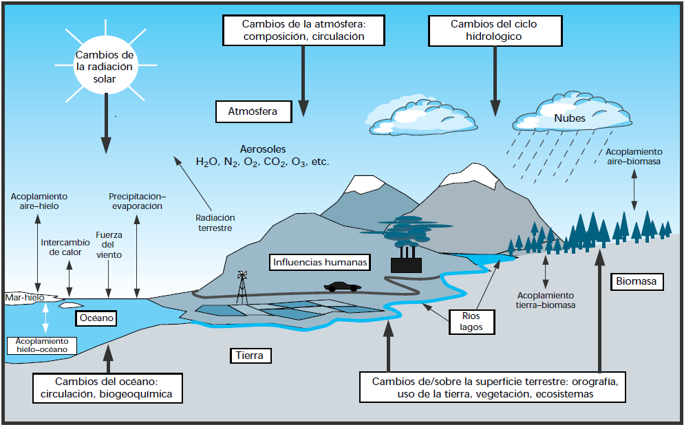 Esquema del sistema climático global.