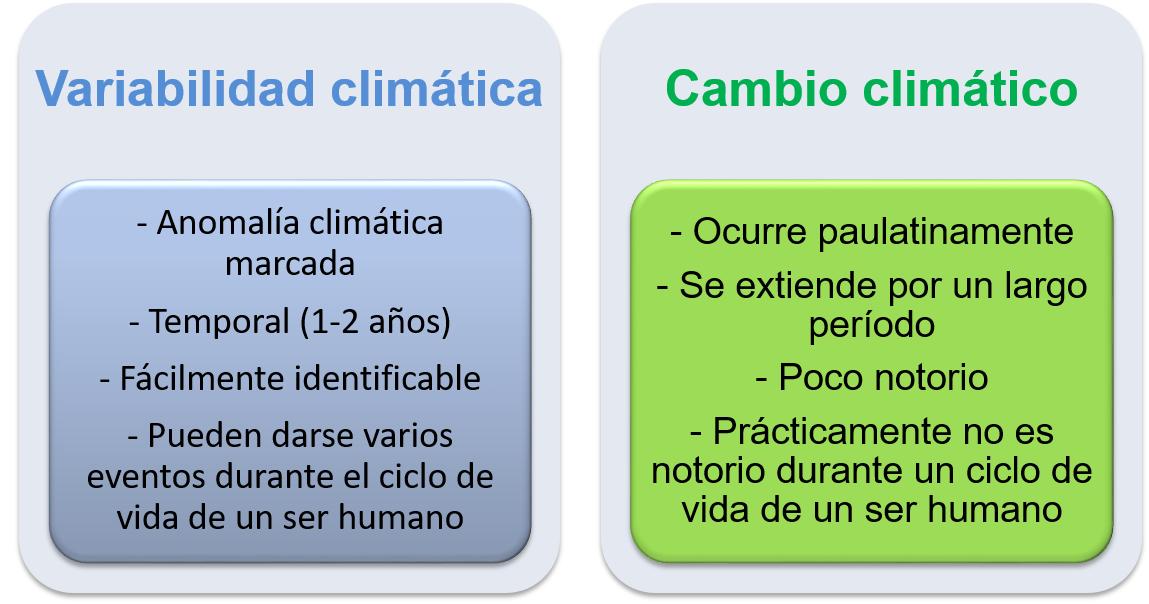 Diferencias clave entre los conceptos de variabilidad climática y cambio climático.